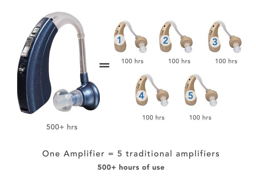 Britzgo BHA-220 Hearing Amplifier Review